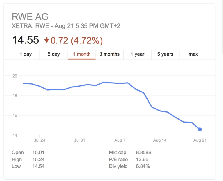 RWE share prices fall